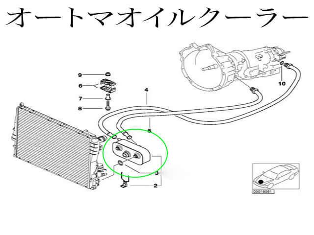 ラジエターにオートマチックのオイルクーラーがついてる